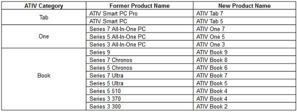 Samsung Unifies Its Windows PCs Under 'ATIV' Brand, Intros