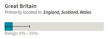 Great Britian