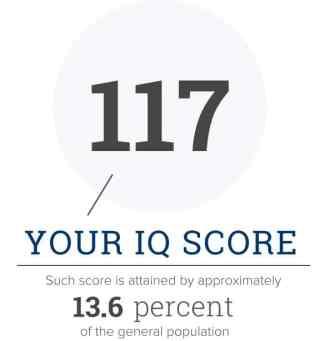 My IQ score