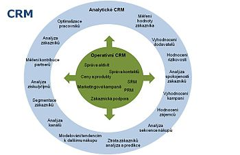 350px-crm_analyticke1