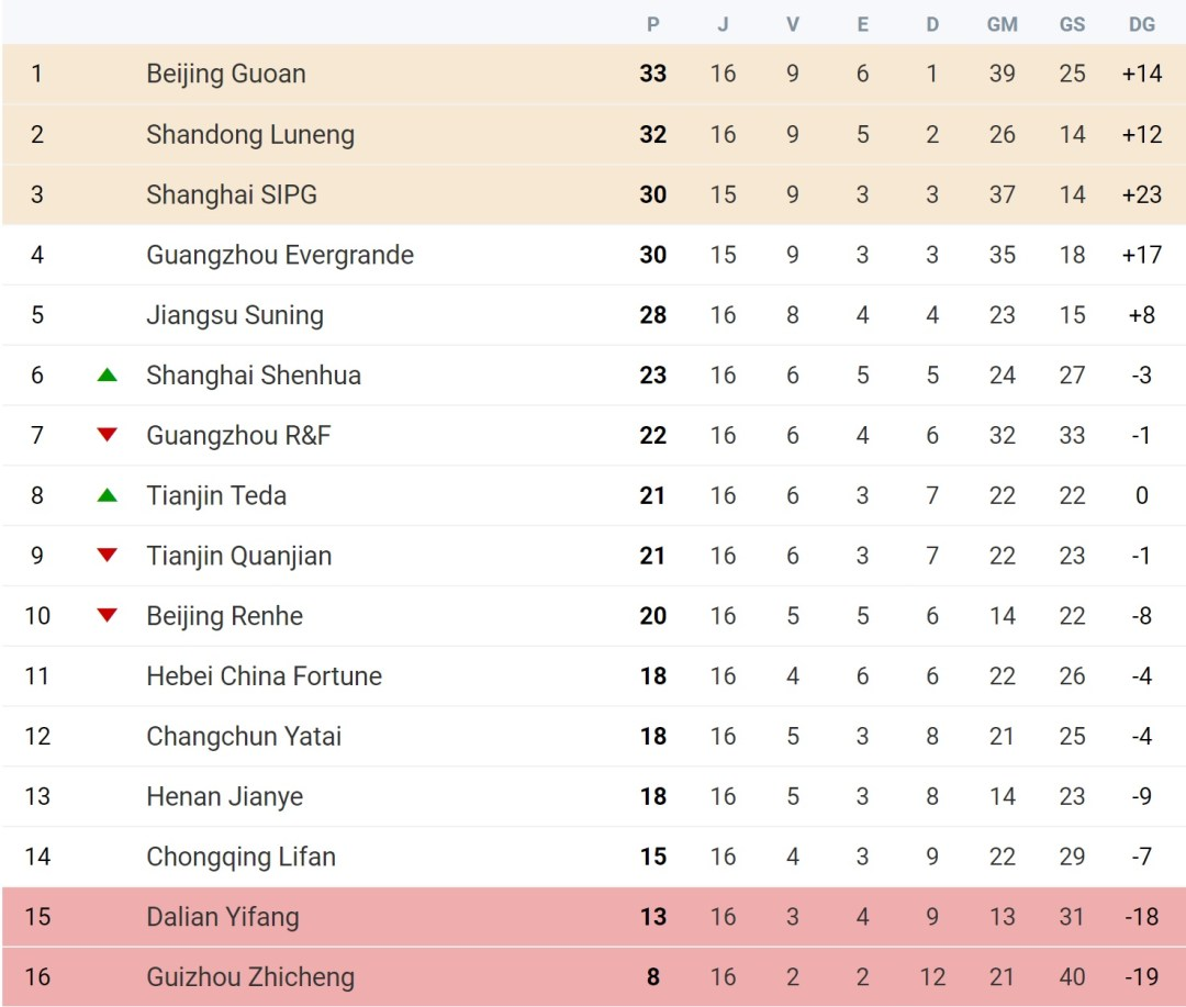 Chineses Super League