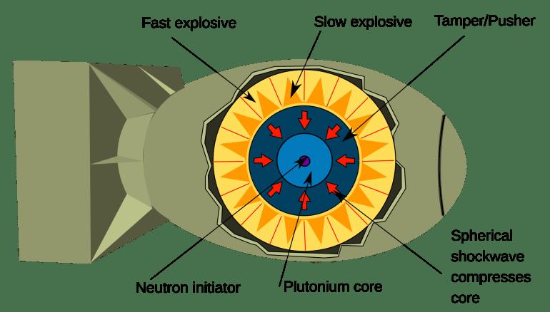 原子弹原理早已公开,为什么还有那么多国家造不出原子弹?