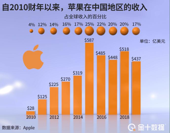 意外!苹果承认iPhone12是问题产品后,却超预期在华卖出1800万部