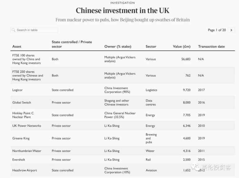 首次曝光,中国人买下1340亿镑英国资产,完整清单来了