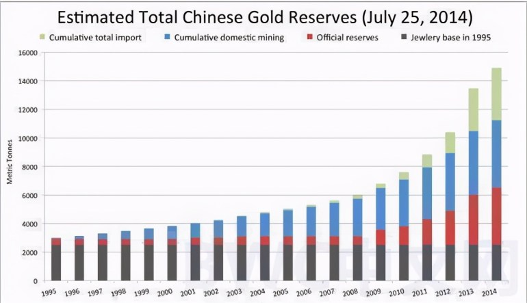 外媒:中俄有未公开的黄金储备,数千吨黄金或运抵中国后,有新进展