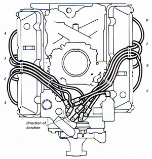 American V8 Firing Orders | Hot Rod Engine Tech