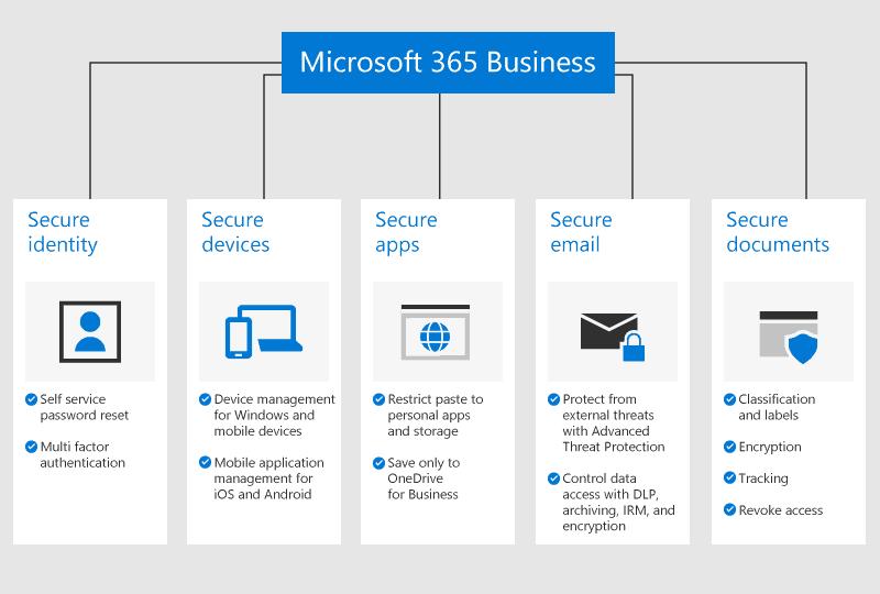 Microsoft 365 có gì