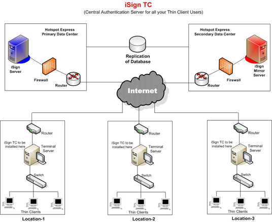 Network Terminal Diagram, Network, Free Engine Image For