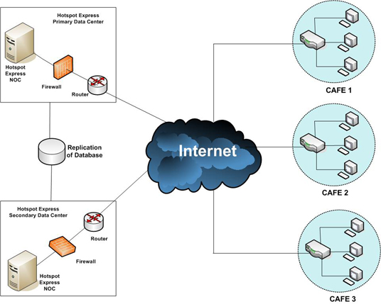 HotSpot Express Hotspot Billing Software CyberCafe Billing