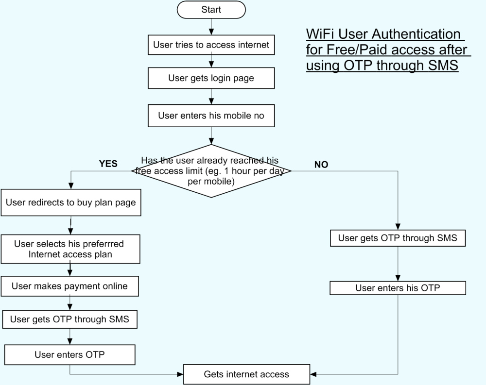 medium resolution of flow diagram integrating hotspot server with otp through sms for free paid access png
