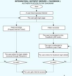 flow diagram integrating hotspot server with facebook png [ 1252 x 1201 Pixel ]