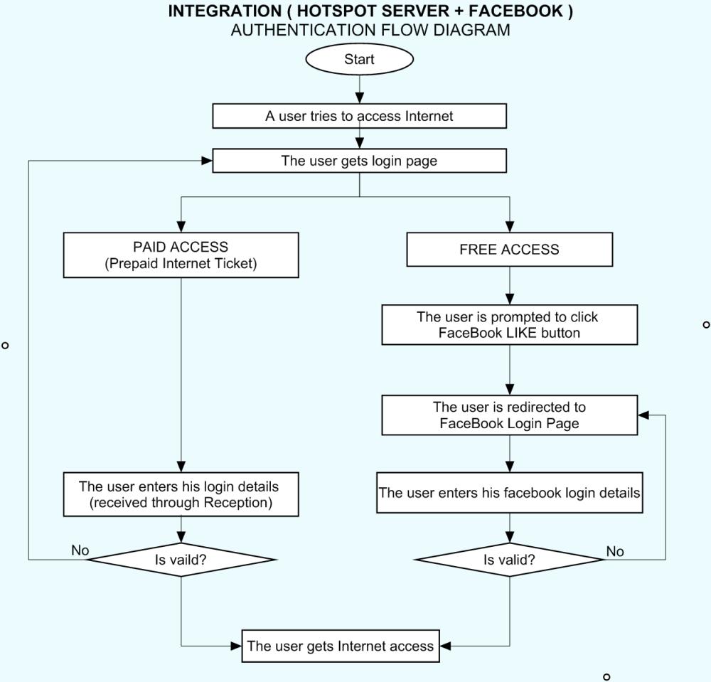 medium resolution of flow diagram integrating hotspot server with facebook png