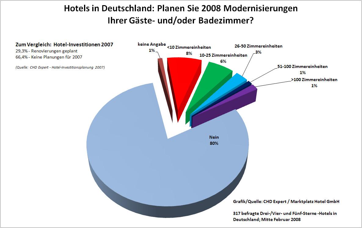 chd-expert-grafik_hotelmodernisierungen-2008.jpg