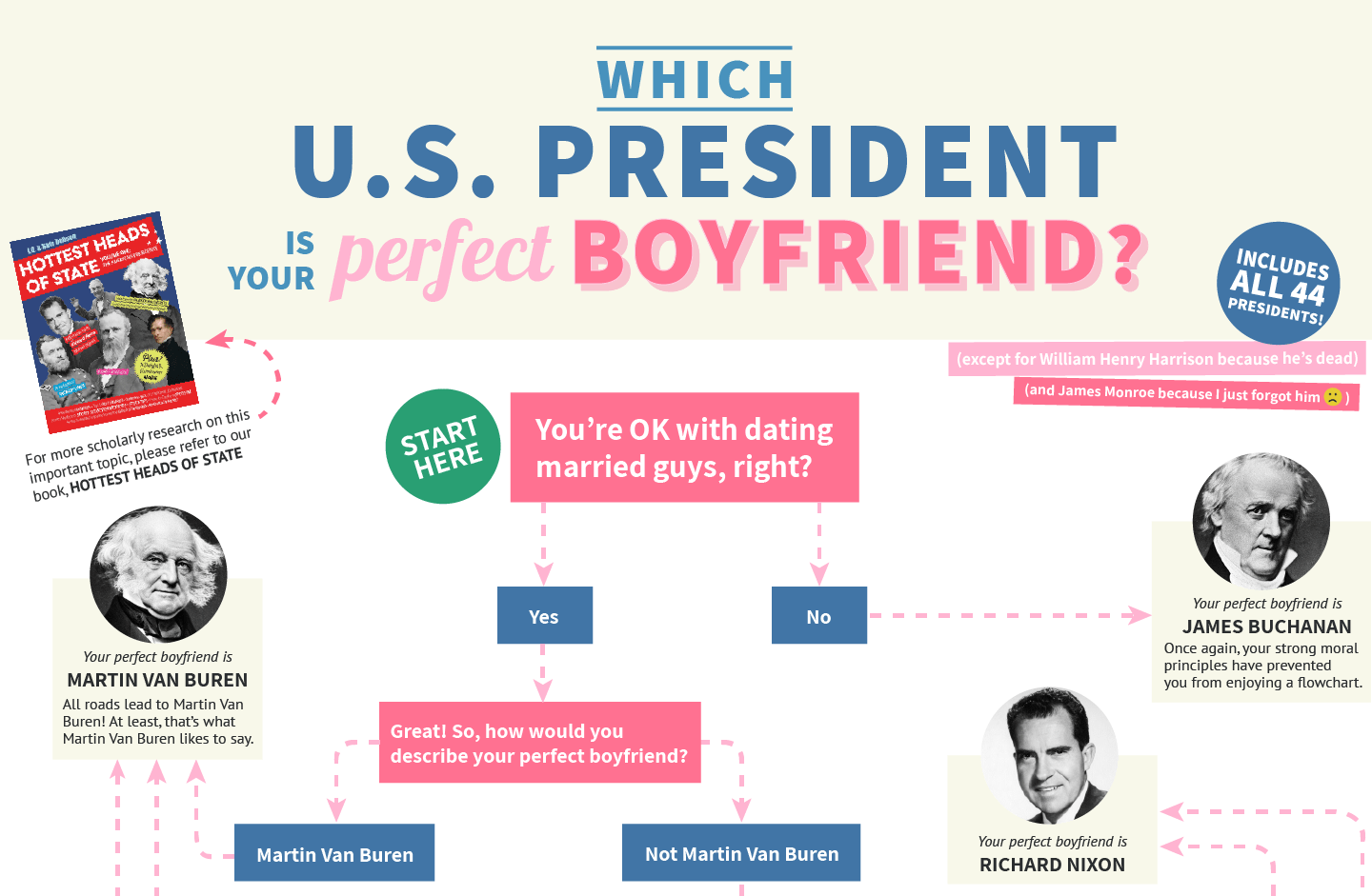Which US President is your Perfect Boyfriend