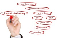 advertising websites and blogging