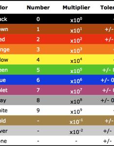 Resistor color codes chart views hotwirefoamcutterinfo com also flowers in axipix code rh flowersipix