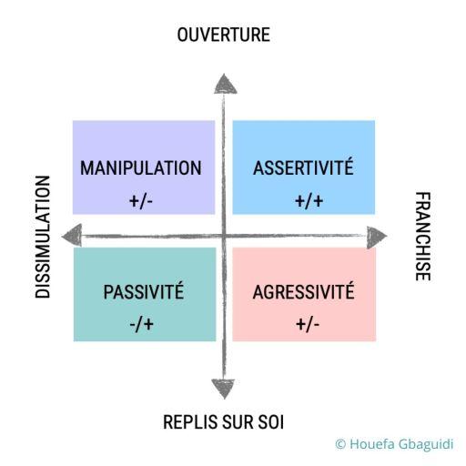 Schéma du modèle de l'assertivité