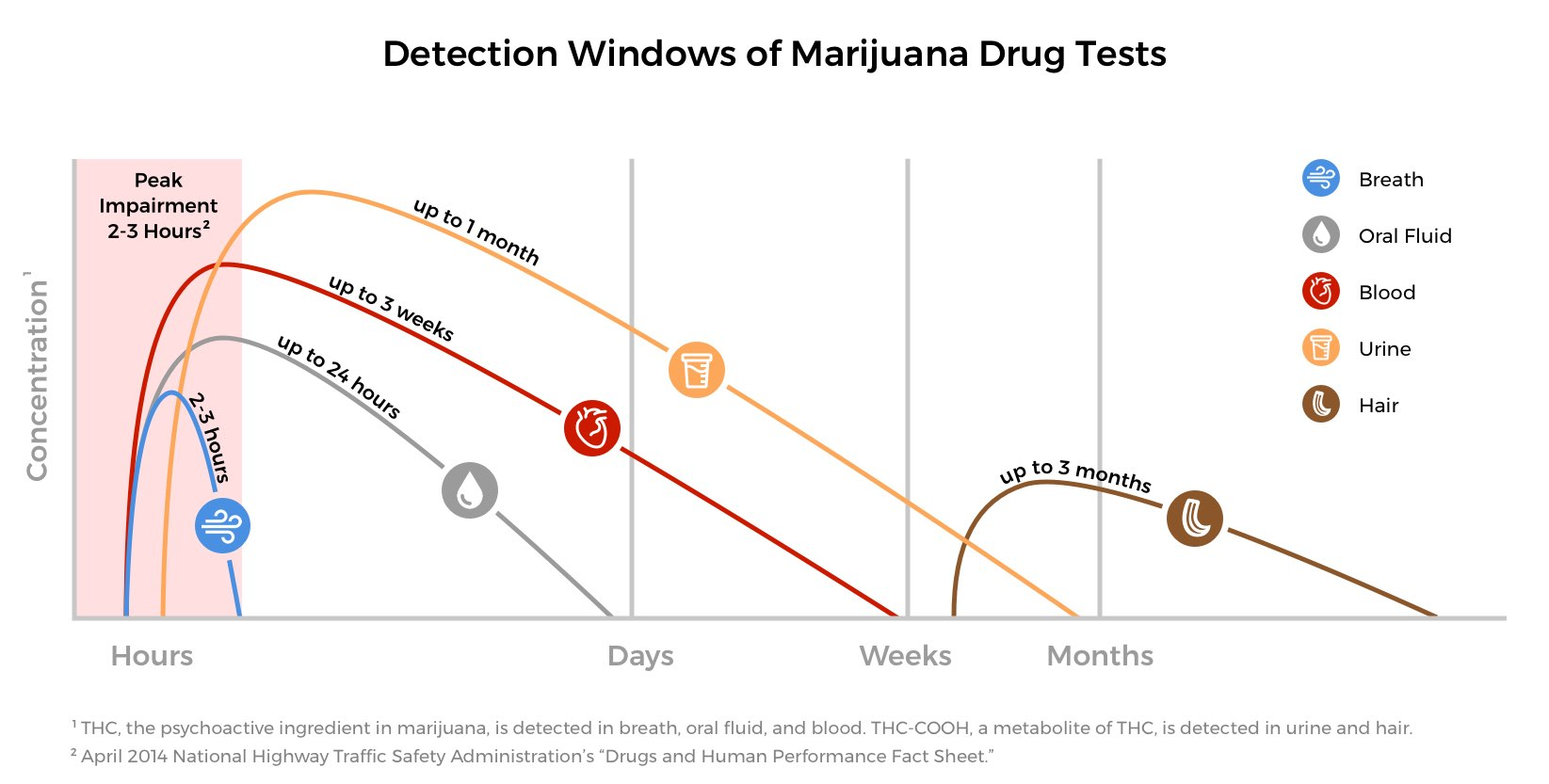 hight resolution of graph of detection windows for various marijuana drug tests