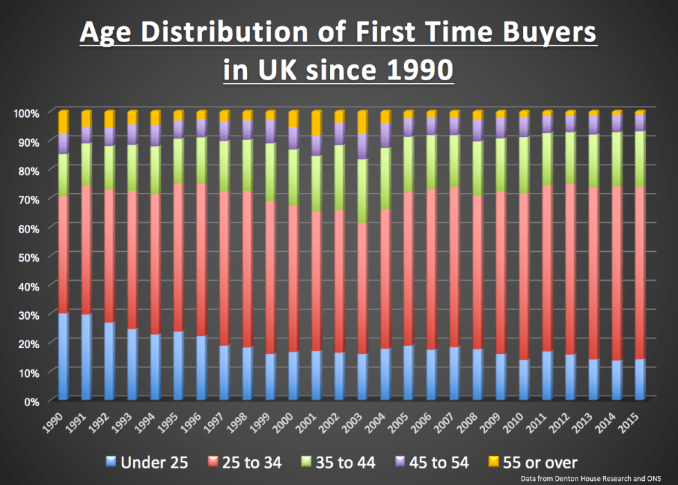 171 - fixed graph Age Distribution of First Time Buyers in UK since 1990