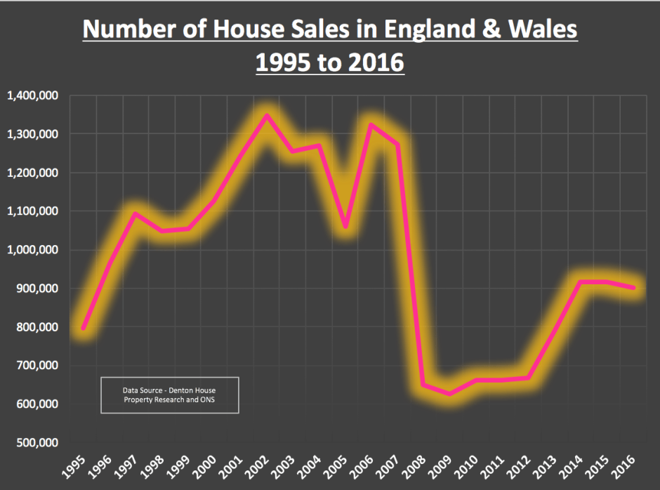 185 Eng and Wales Moving Graph FIXED