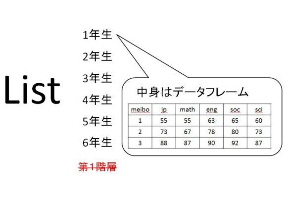 1階層リストのイメージ