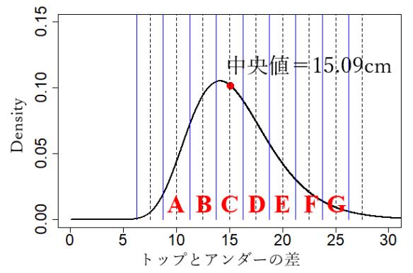香川県のおっぱい中央値