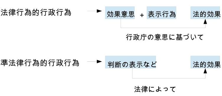 行政行為の分類