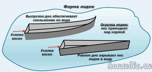 Form des Bootes