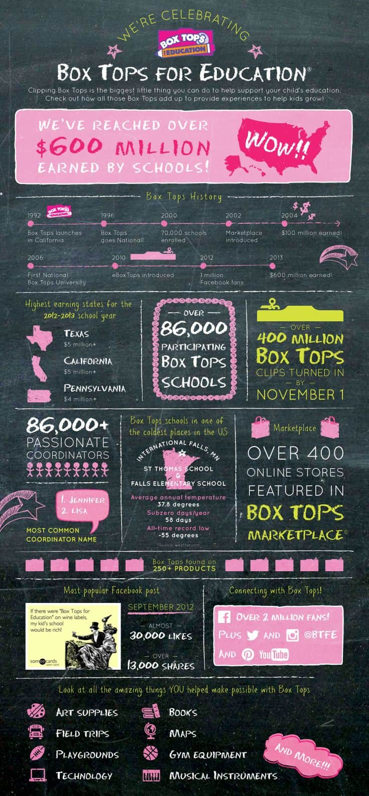 Box Tops for Education provides experiences to help kids grow... and they really add up!