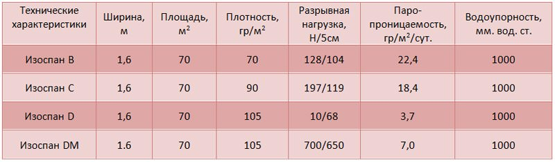 пароизоляционные материалы характеристики