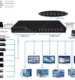 houselogix foxun 4k 8x8 hdmi 2 2 matrix control4 driver control4 dimmer wiring diagram warn 12000 winch wiring diagram [ 1280 x 1048 Pixel ]