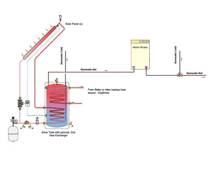 Solar Domestic Water. Solar Heating System Tankless Water