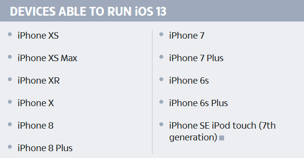 Apple's New iOS Will Make All Devices Older Than Iphone 6s Obsolete: Report
