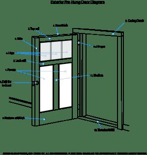 Anatomy of an Exterior Door | House of Doors | House of Doors