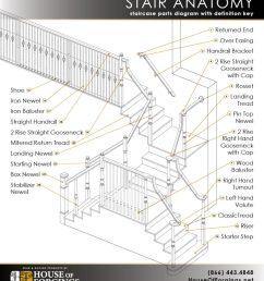 staircase anatomy [ 854 x 1024 Pixel ]