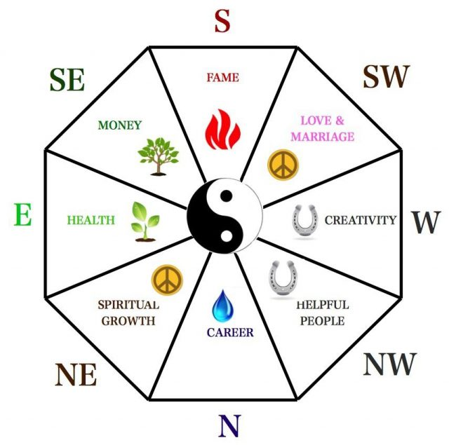 Bagua | FengShui | Energy Map