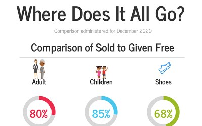 Clothing Sales: Where does it all go?