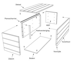 Radiatorombouw zelf maken Gebruik een goede bouwtekening