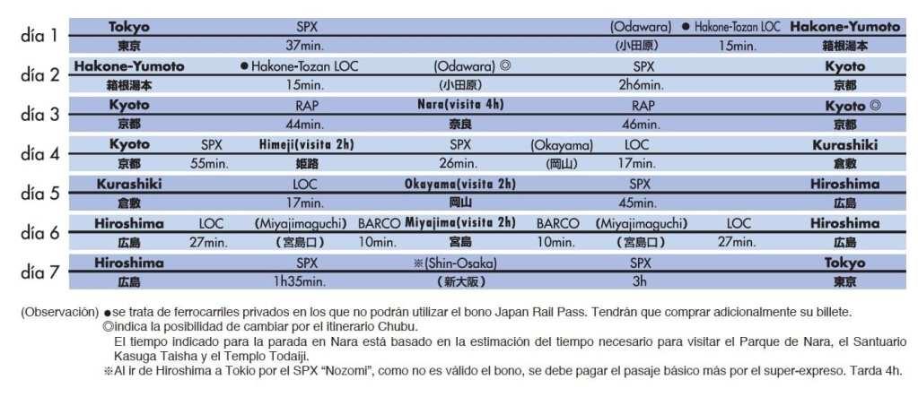 El mejor itinerario en tren para ver lo mejor de Japón en 7 días