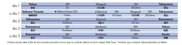 Itinerario en tren para visitar la zona central de Japón en 3 días