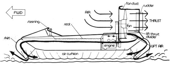 About Hovercraft