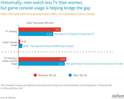 Nielsen says game consoles get men to use TV more: hurray, we think.