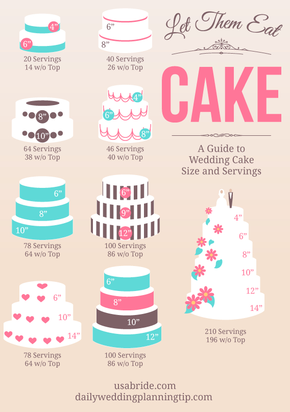 How Much Wedding Cake Will You Need…