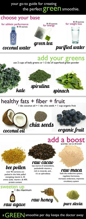 Super Food Smoothie Chart