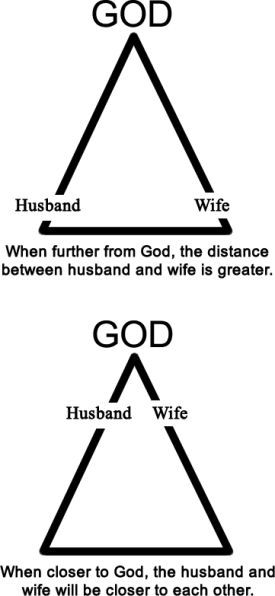 Bible verses about wife respecting husband
