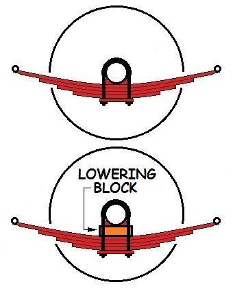 Flipping Leaf Springs : flipping, springs, Springs, Suspension, System