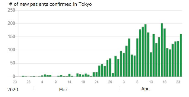 Work in Tokyo under Quarantine, COVID-19; 4th week (on Apr. 25, 2020)