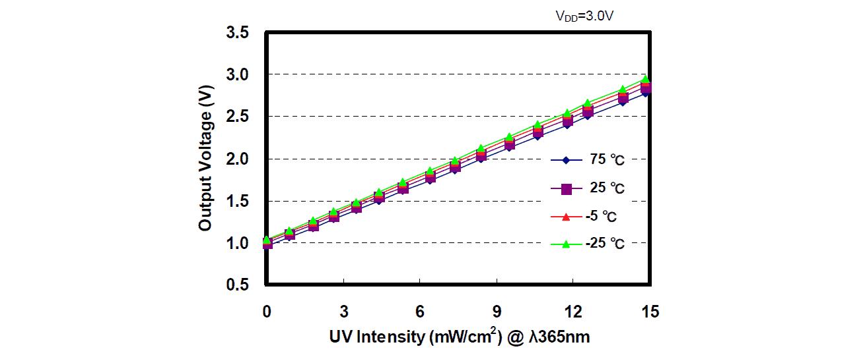 UV Sensor ML8511 & Arduino for UV Ray Intensity Meter