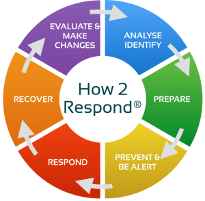 how2respondcycle