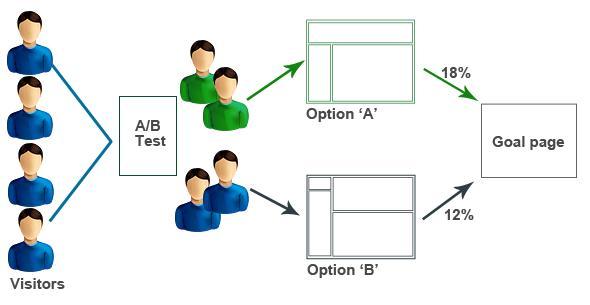 Как работи A/B тестването